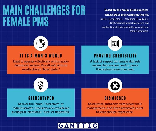 Infographic on the main challenges for female project managers.