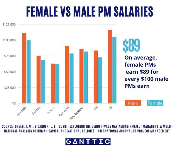 Female vs male project management salaries. Women earn 89 USD per every hundred that men earn.