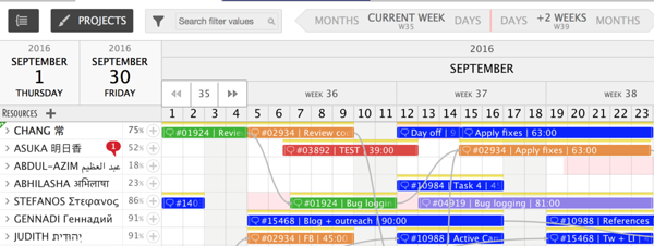 gantt chart area colored by projects