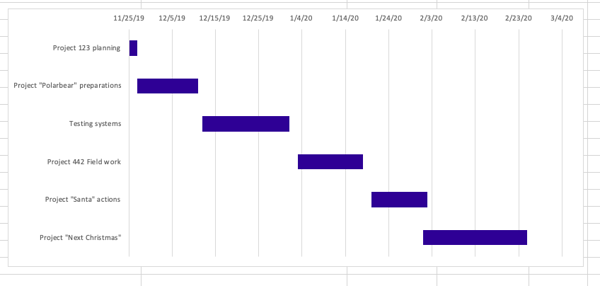 Simple Gantt Chart sample