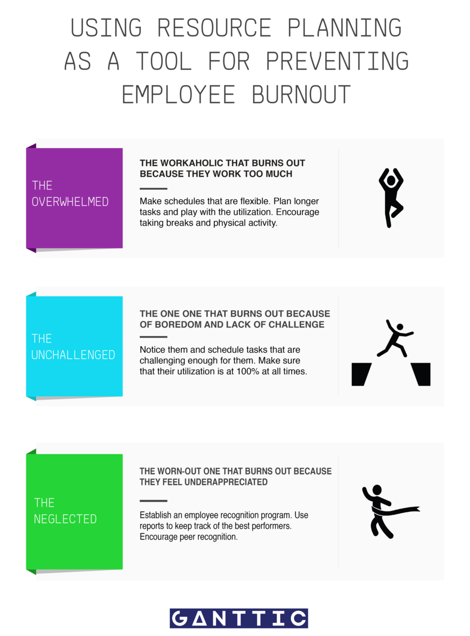Infographic on how to use human resource planning as a tool for preventing employee burnout in your human resources