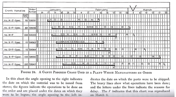 An example of early Gantt charts. Created by Henry Gantt these charts were important early on for construction projects, though now they are used in every sector.