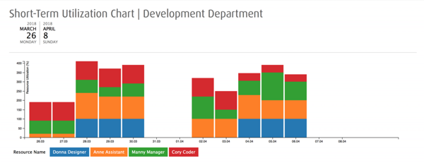 a stacked bar chart for utilization reporting