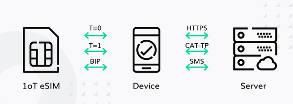 IoT Hacking Series #2: eSIM Supported Hardware — 1oT