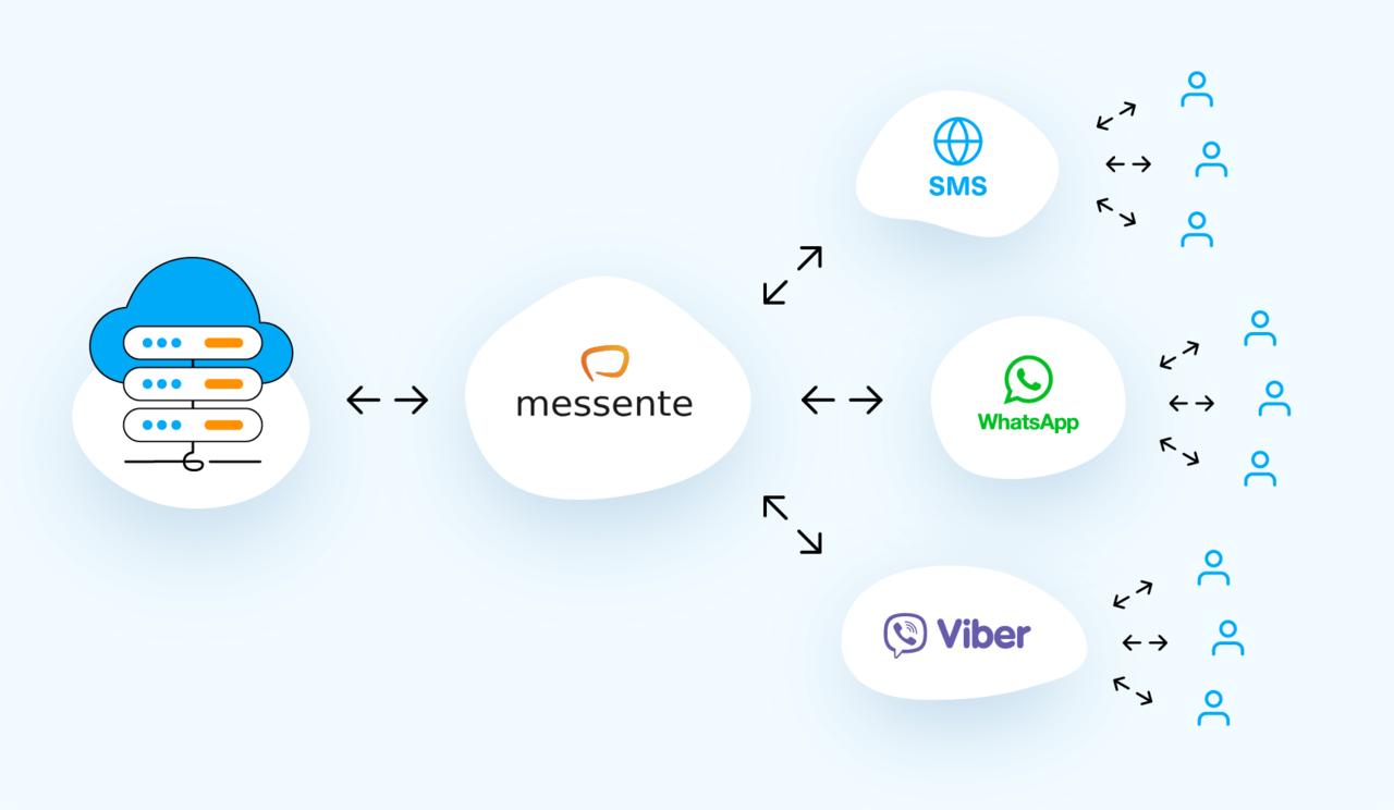 Omnichannel API - Messente