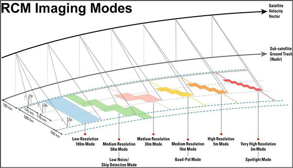 RADARSAT Constellation Mission observation modes. Image credit: Canadian Space Agency.