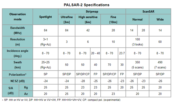 PALSAR-2  specifications (images credit: JAXA)