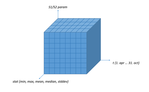 Figure 2. The whole dataset can be imagined as a three-dimensional tensor with the feature parameters on one axis, parameter statistics on another, and date-time on the third axis.