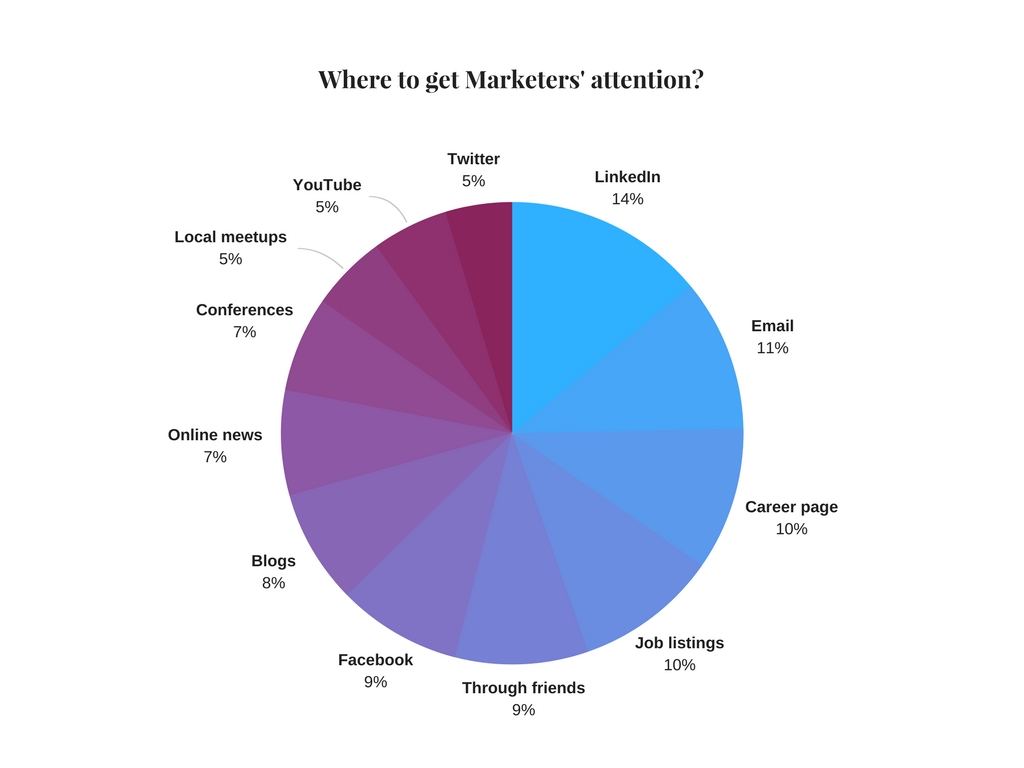 Where to get Marketers attention