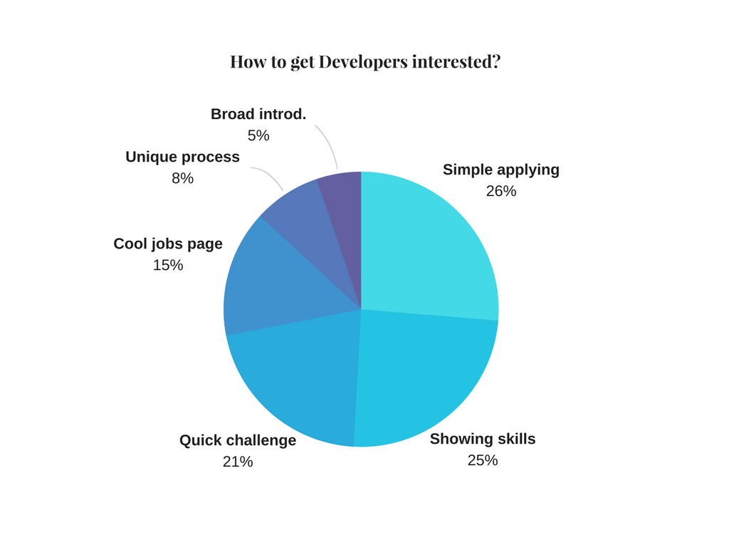 How to get Developers interested