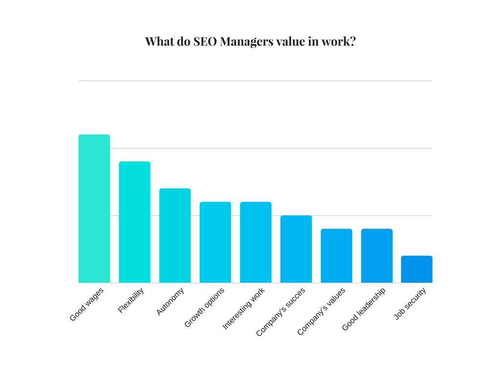 What do SEO Managers value in work