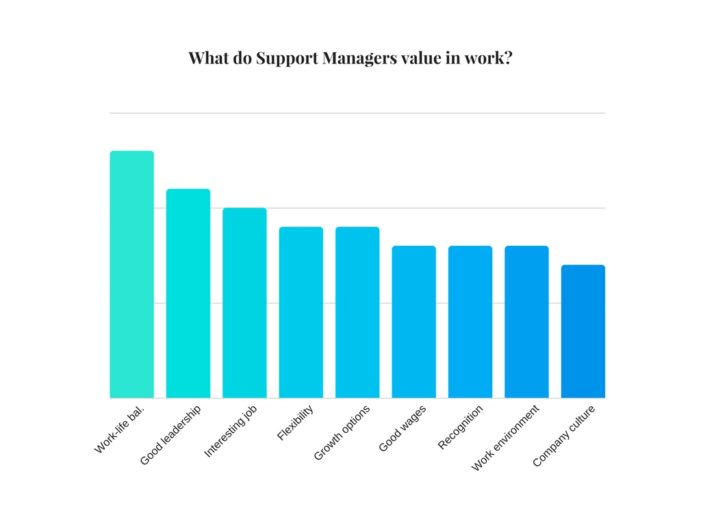 what do support specialists value in work
