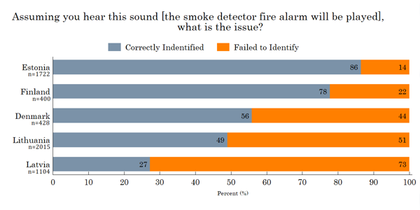 Figure 11. The sound of the smoke detector fire alarm
