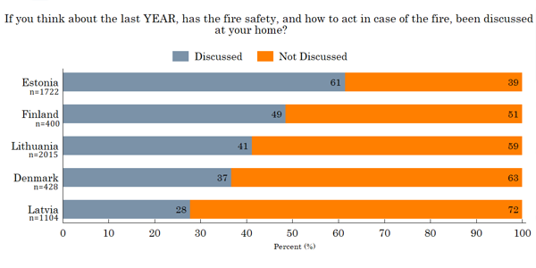 Figure 13. Fire safety discussion