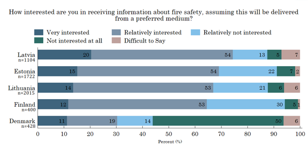 Figure 14. Fire safety information
