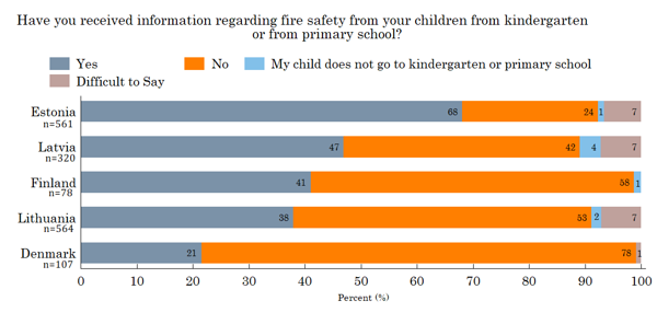 Figure 15. Fire safety in school *Base those who have children aged between 5-15 in their household, n=1630