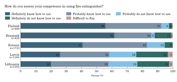 Figure 18. Competence in using a fire extinguisher