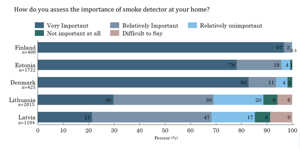 Figure 20. Importance of smoke detector