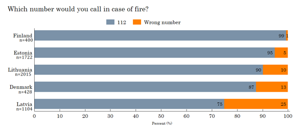 Figure 28. The number to call in case of fire