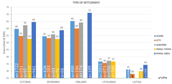 Figure 33. Index based on different type of settlement