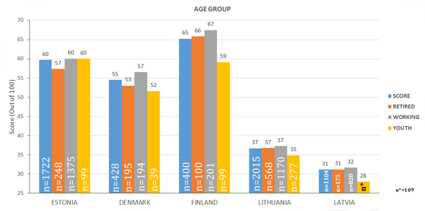 Figure 34. Index based on different age group