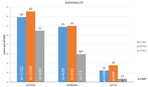 Figure 35. Index based on Nationality *Number of respondents, n<30.
