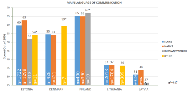 Figure 36. Index based on the main language of Communication *Number of respondents, n<30