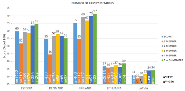 Figure 37. Index based on family members *Number of respondents, n<30