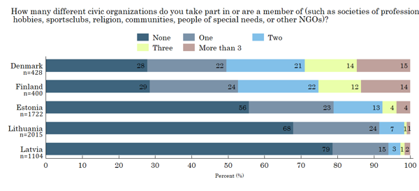 Figure 9. Participation in Civic Organisation