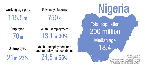 Population and unemployment statistics, total versus youth, in Nigeria 2018