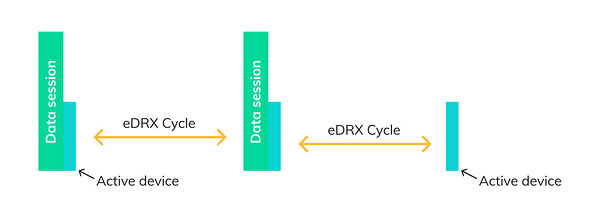 Fig.1 eDRX Cycle