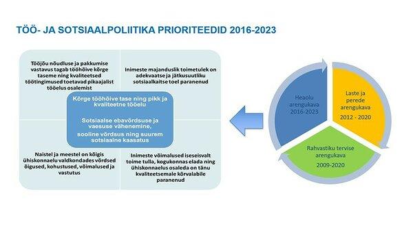 Töö- ja sotsiaalpoliitika prioriteedid 2016-2023. Slaid Rait Kuuse ettekandest